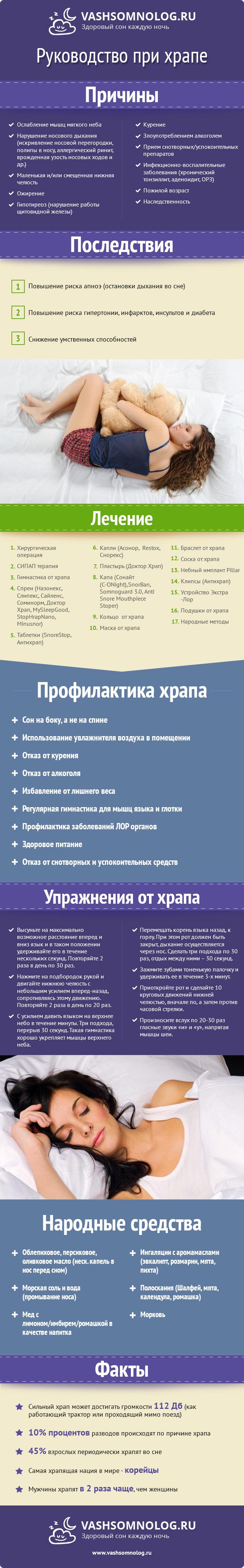 Инфографика - Храп симптомы виды причины профилактика лечение последствия